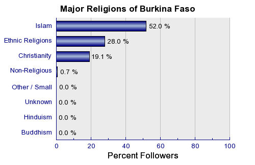 Joshua project ethnic people groups of burkina faso for 1040 window countries list